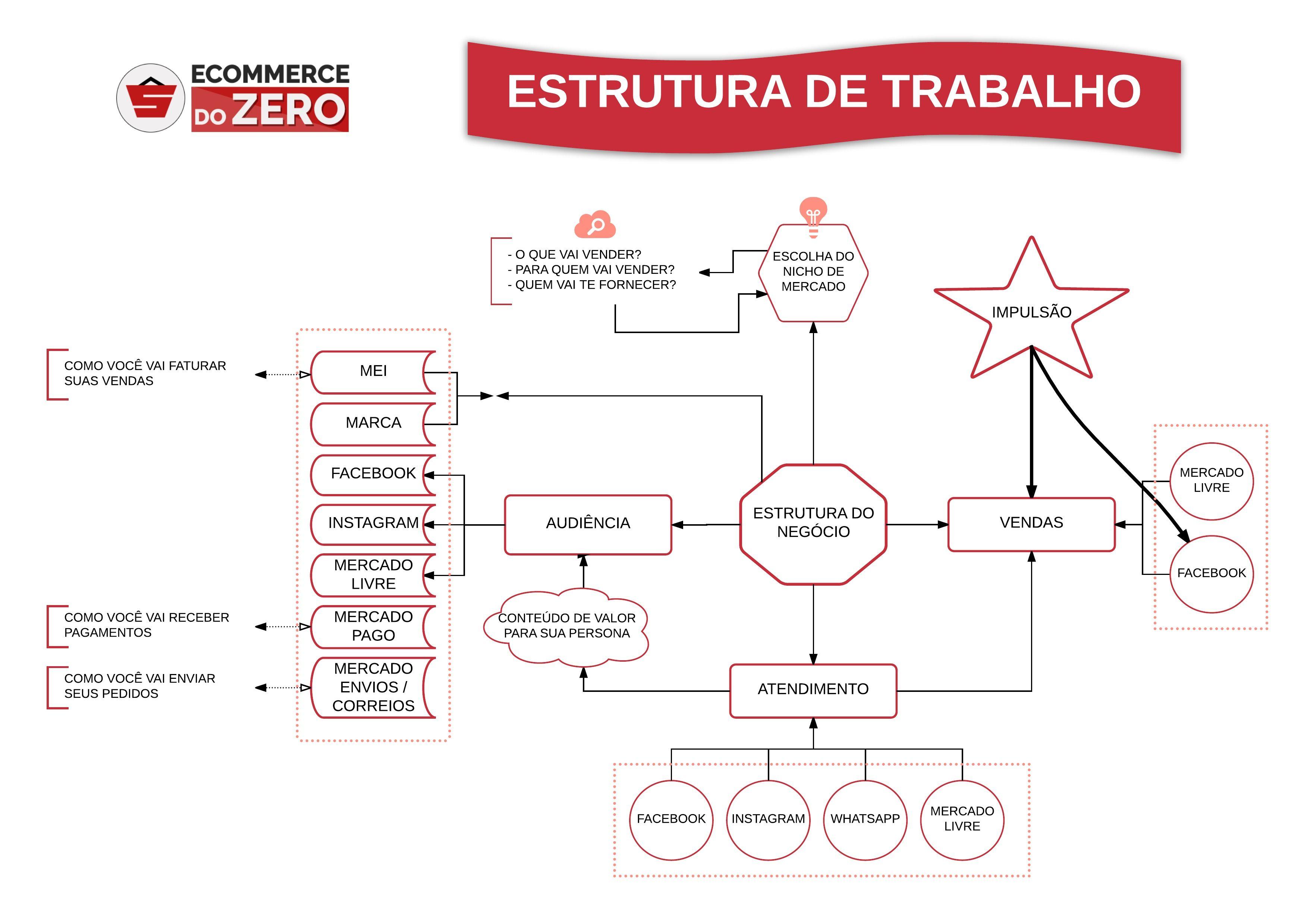 estrutura ecommerce de sucesso - ECOMMERCE DO ZERO Treinamento em Vídeo Aulas, focado em Empreendedores que estão começando do Zero